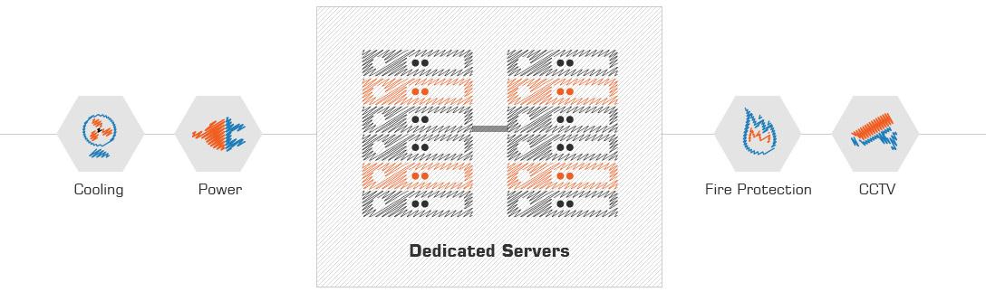 سرور اختصاصی تاد سرور